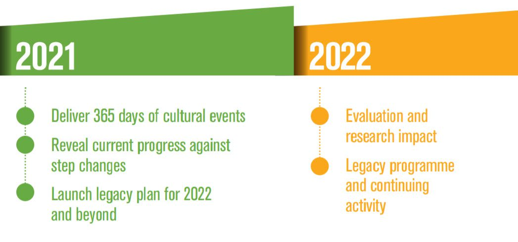 What happen nexts in 2021 and 2022 for Coventry UK Capital of Culture?
