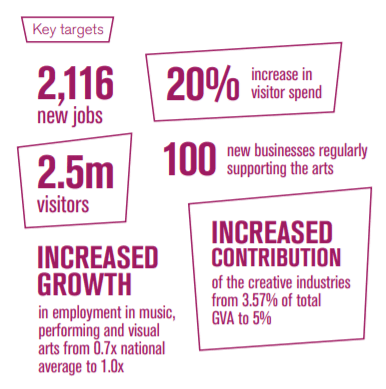 The key targets of Coventry 2021 for Participation and Engagement