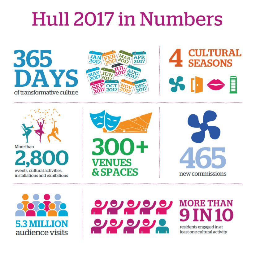 Statistics from Hull 2017 UK Capital of Culture